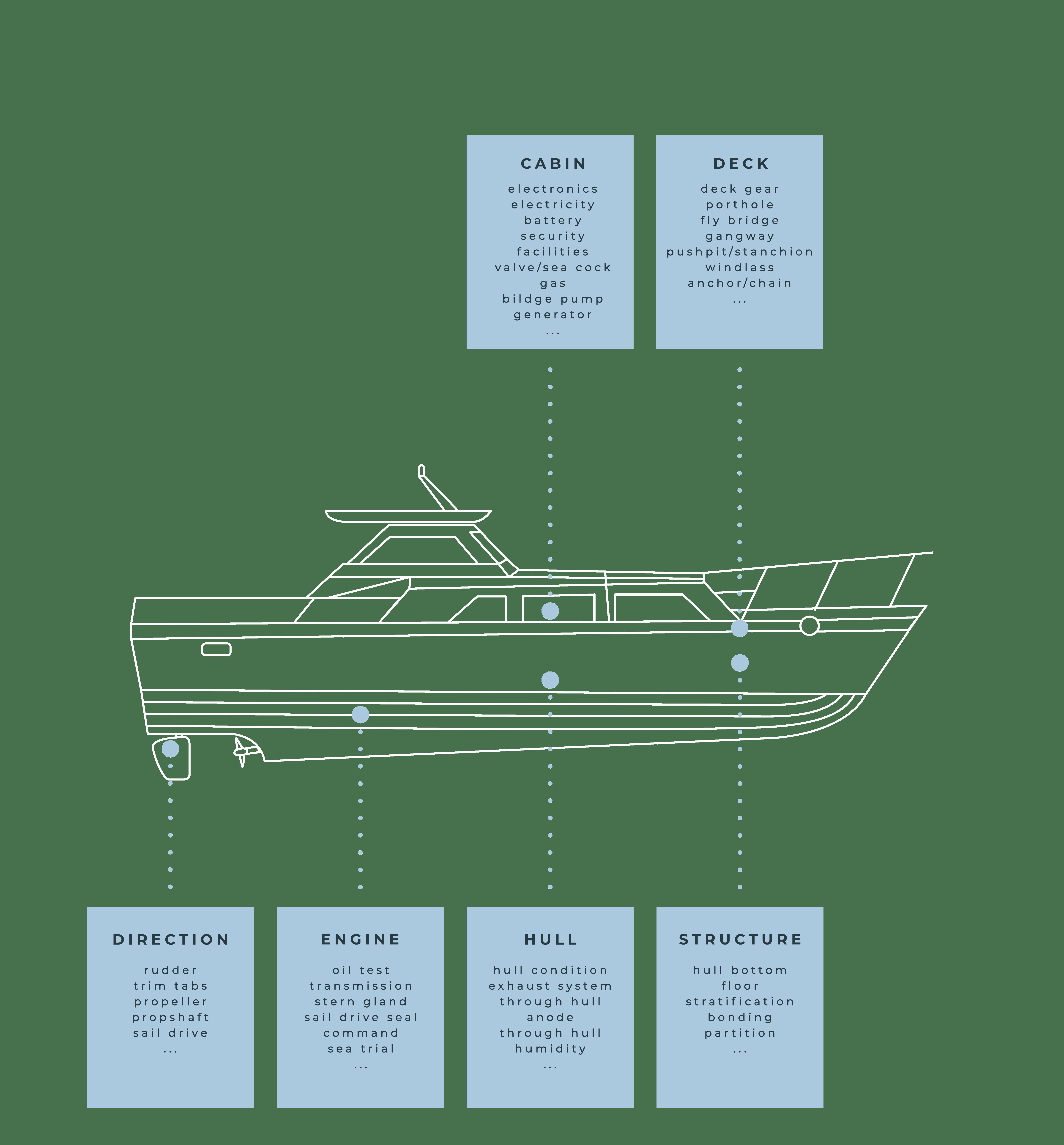 Boat expertise - Motor Boat
