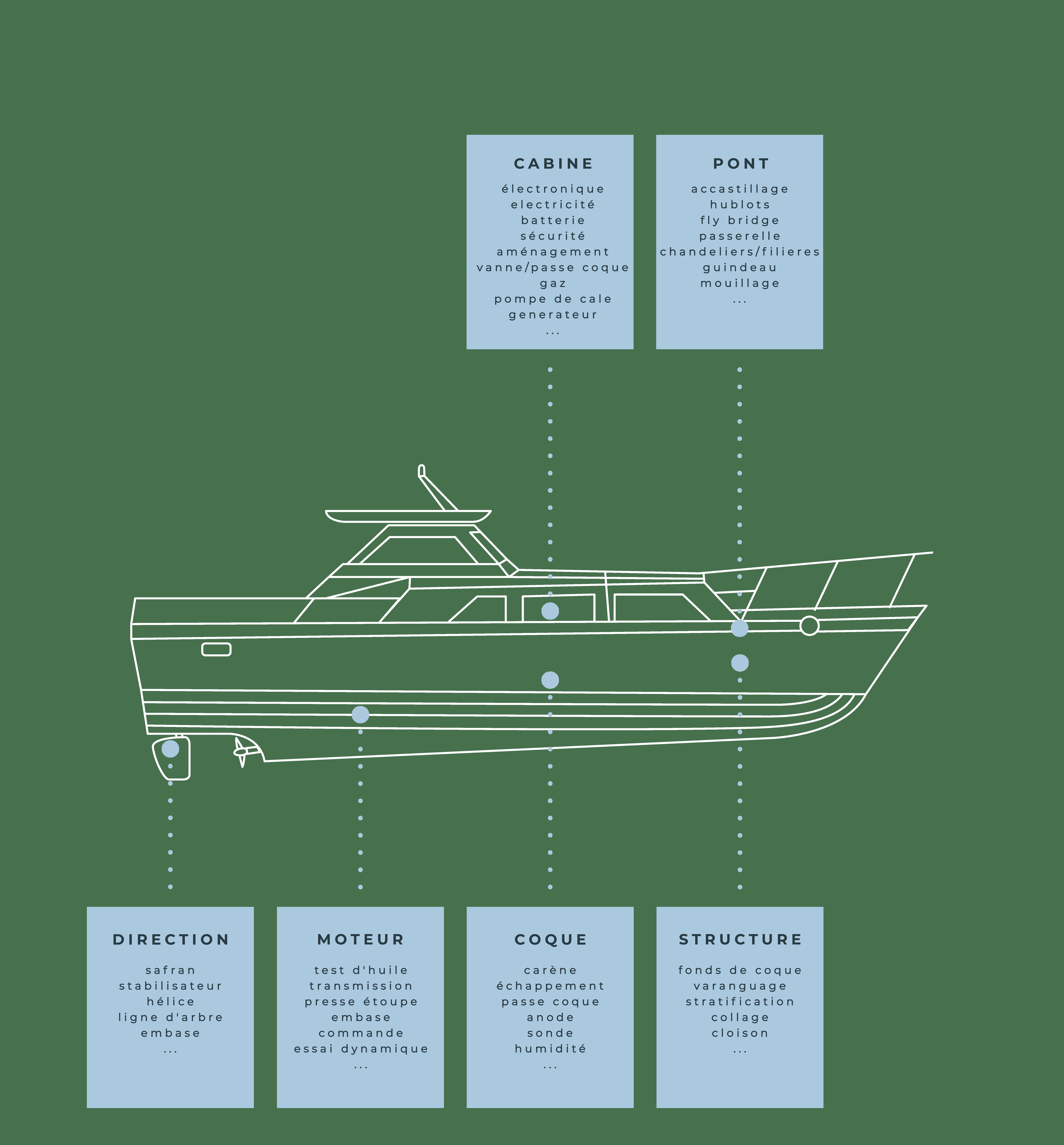 Expertise bateau à moteur